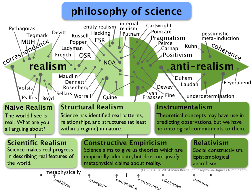 Scientific realism - Ryan's Outline of Philosophy